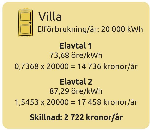 Bostäderna är belägna i elområde 3 och vi har använt oss utav Elpriskollens  resultat i våra uträkningar. Samtliga elpriser är löpande rörliga. f22c89efa9a0b