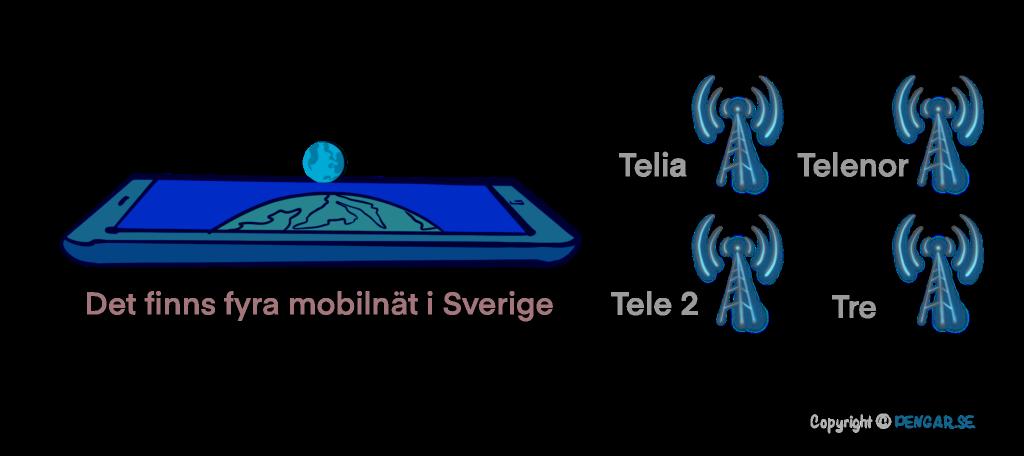 Dessa mobilnät finns i Sverige